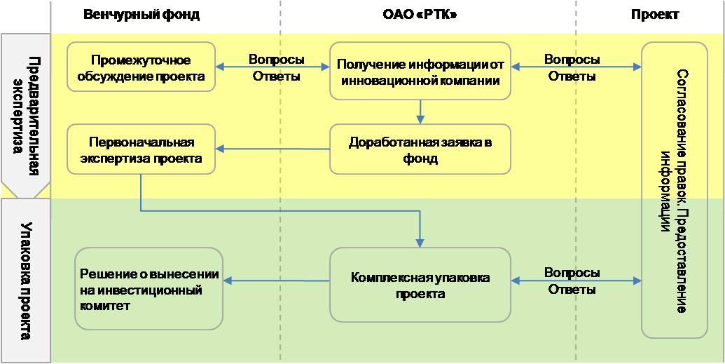 Финансирование по следующей схеме